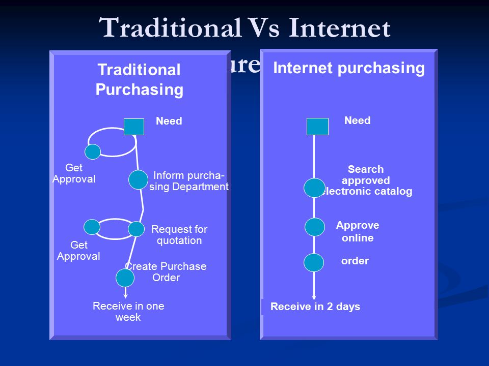 Traditional Vs Internet Procurement
