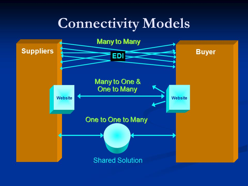 Connectivity Models Many to Many Suppliers Buyer EDI Many to One &