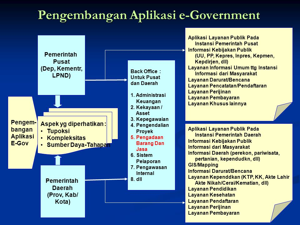 Pengembangan Aplikasi e-Government
