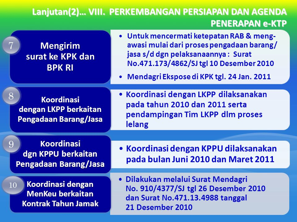 Mengirim surat ke KPK dan BPK RI