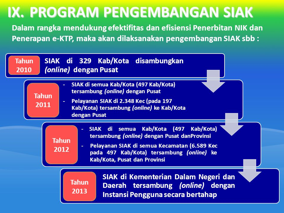 IX. PROGRAM PENGEMBANGAN SIAK