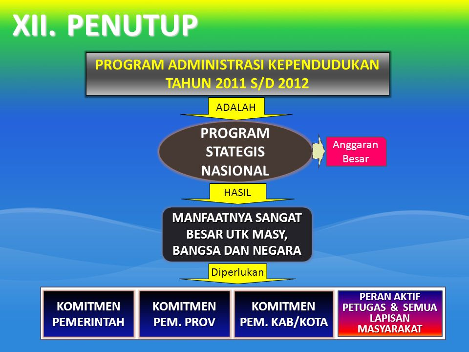 XII. PENUTUP PROGRAM ADMINISTRASI KEPENDUDUKAN TAHUN 2011 S/D 2012