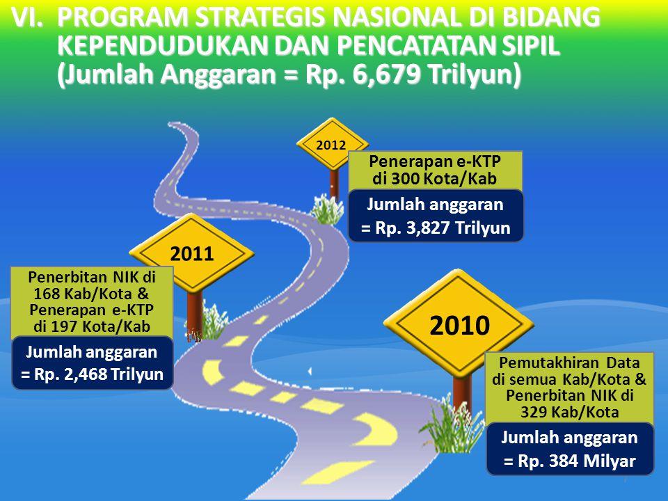 VI. PROGRAM STRATEGIS NASIONAL DI BIDANG KEPENDUDUKAN DAN PENCATATAN SIPIL (Jumlah Anggaran = Rp. 6,679 Trilyun)