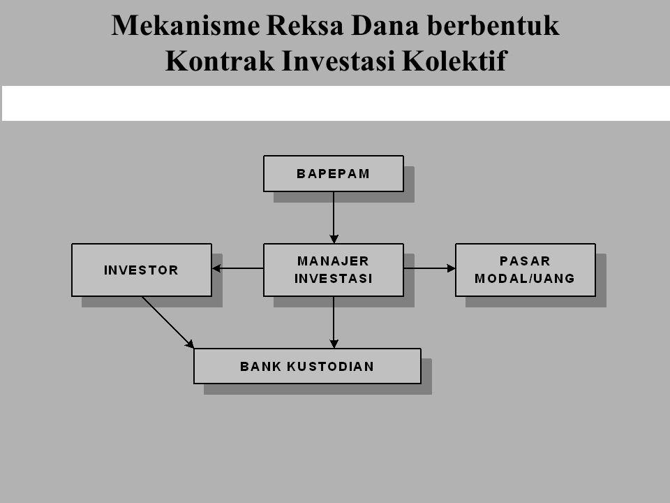 Mekanisme Reksa Dana berbentuk Kontrak Investasi Kolektif