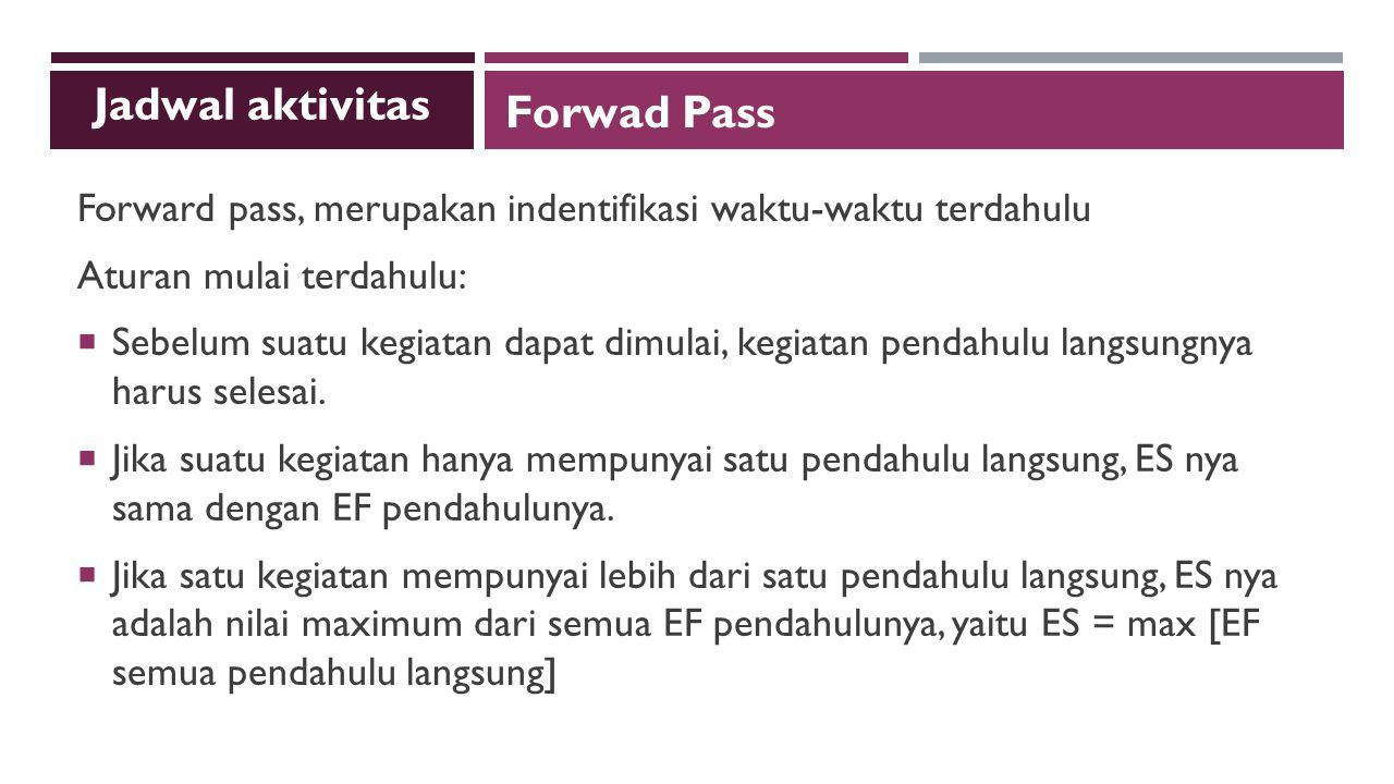 Jadwal aktivitas Forwad Pass
