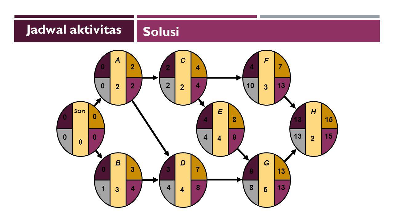 Jadwal aktivitas Solusi E 4 F 3 G 5 H 2 8 13 15 7 10 D C B Start A 1