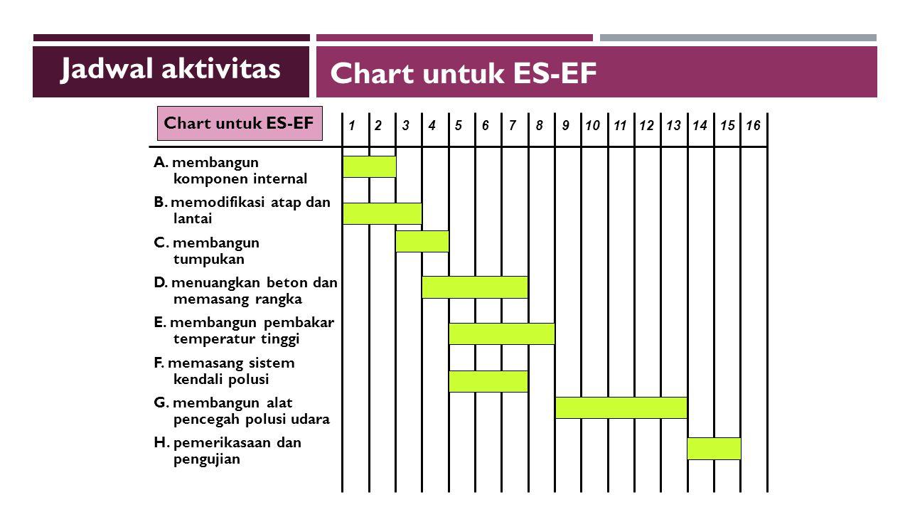 Jadwal aktivitas Chart untuk ES-EF Chart untuk ES-EF