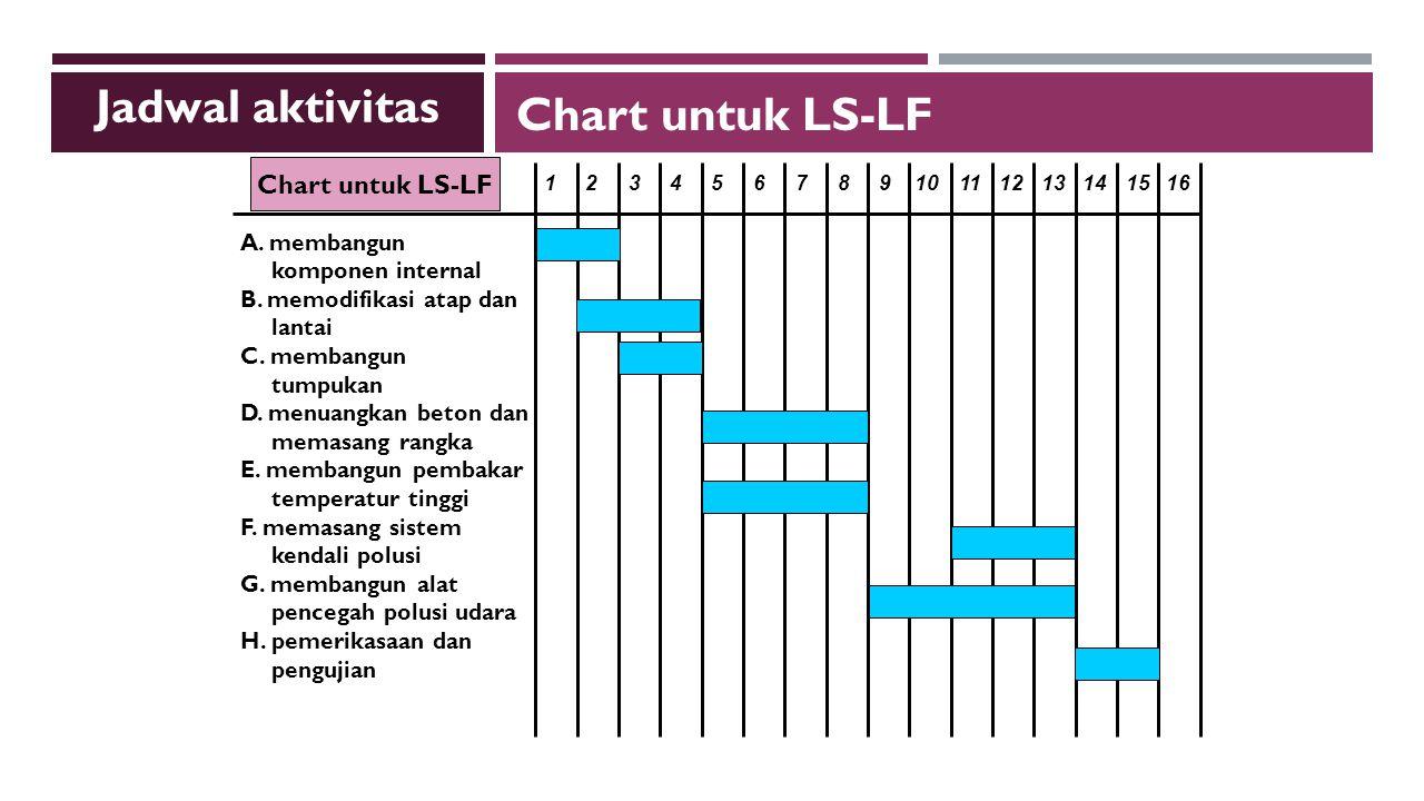 Jadwal aktivitas Chart untuk LS-LF Chart untuk LS-LF