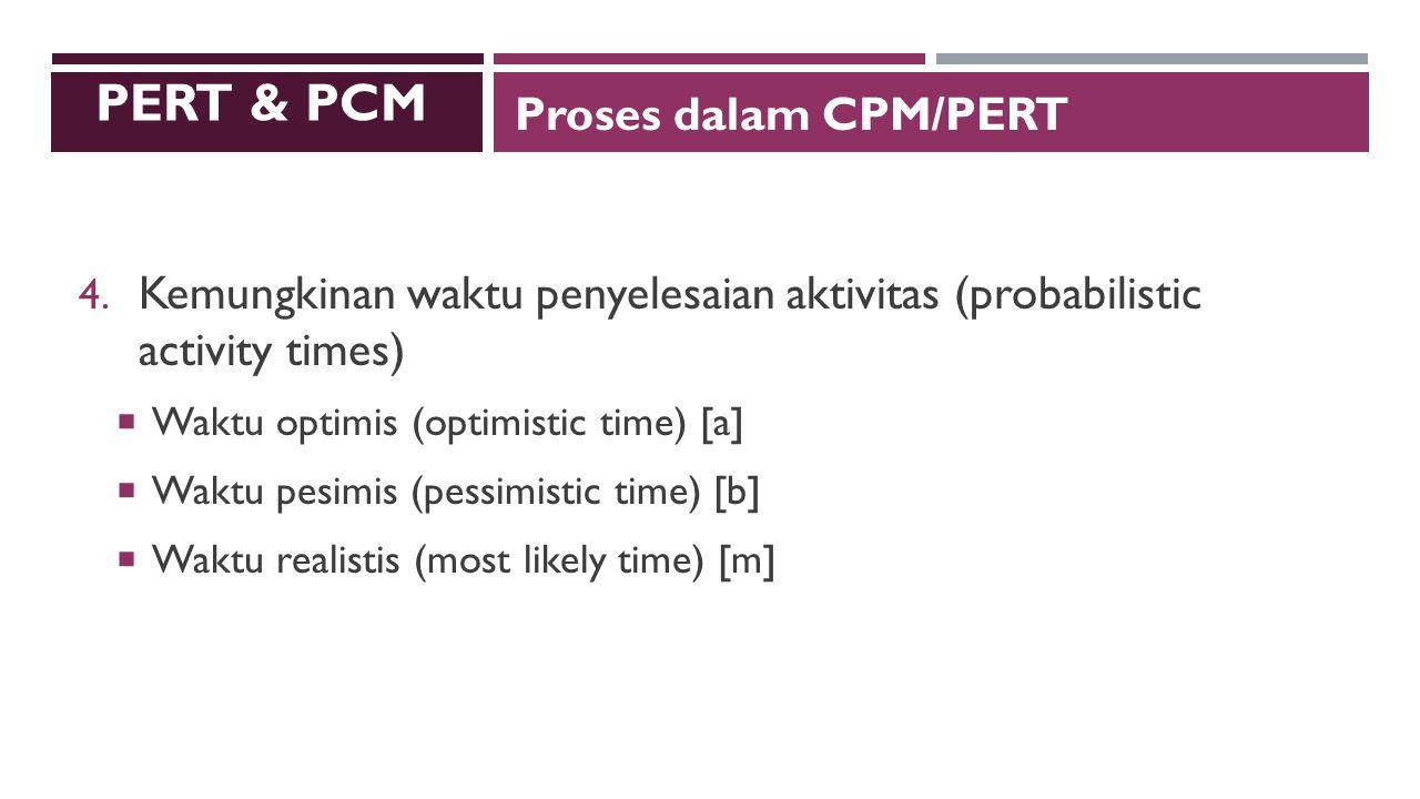 PERT & PCM Proses dalam CPM/PERT