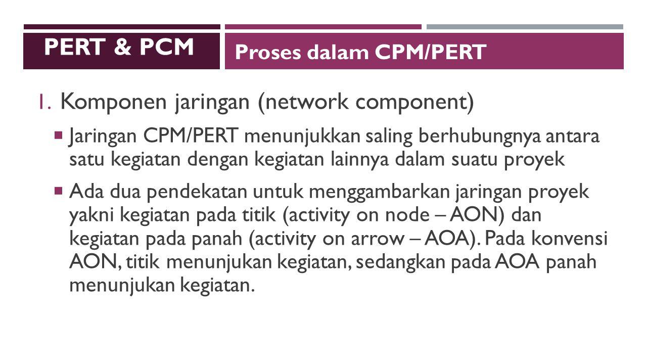 Komponen jaringan (network component)