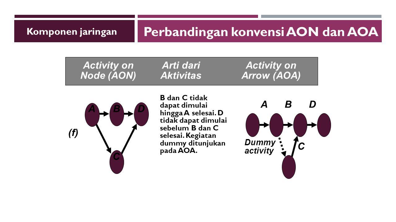 Perbandingan konvensi AON dan AOA