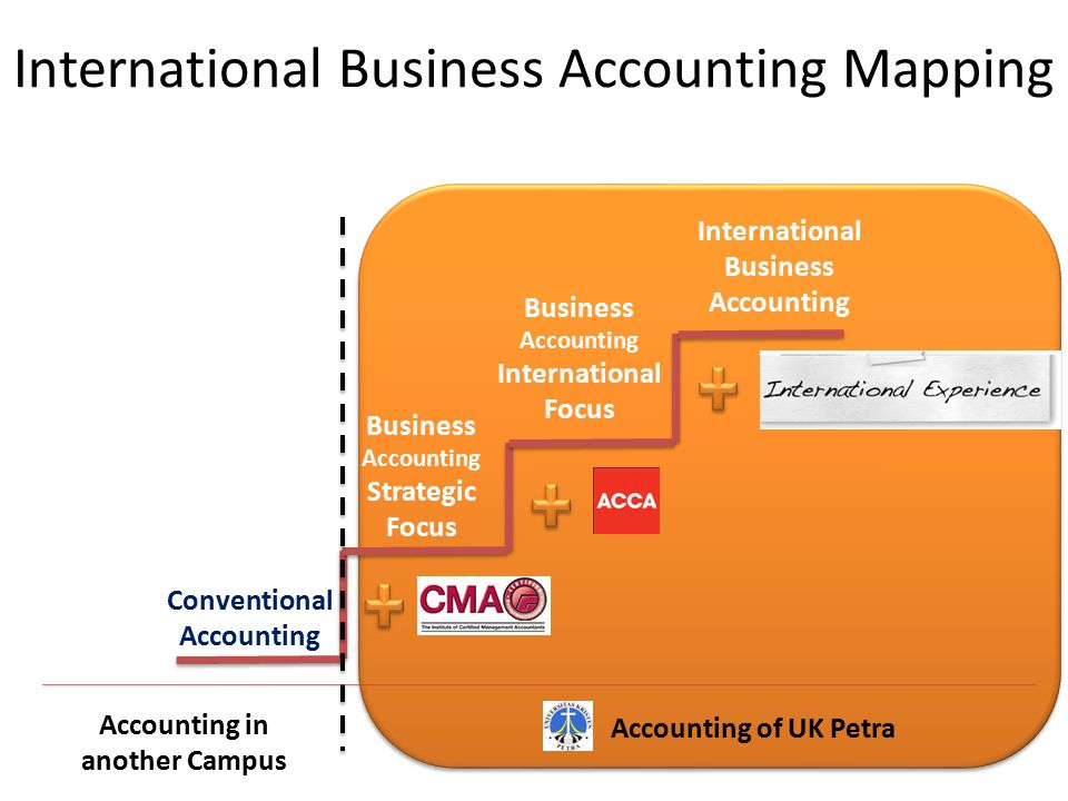 International Business Accounting Mapping