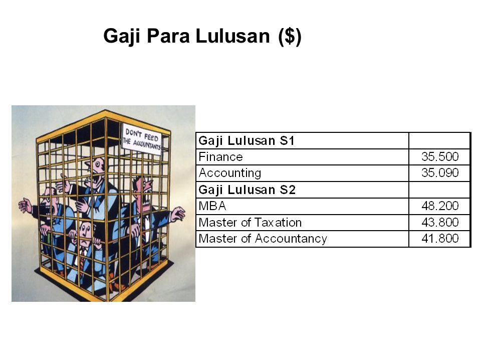 Gaji Para Lulusan ($)