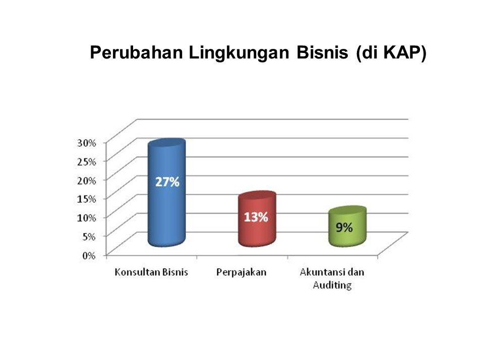 Perubahan Lingkungan Bisnis (di KAP)