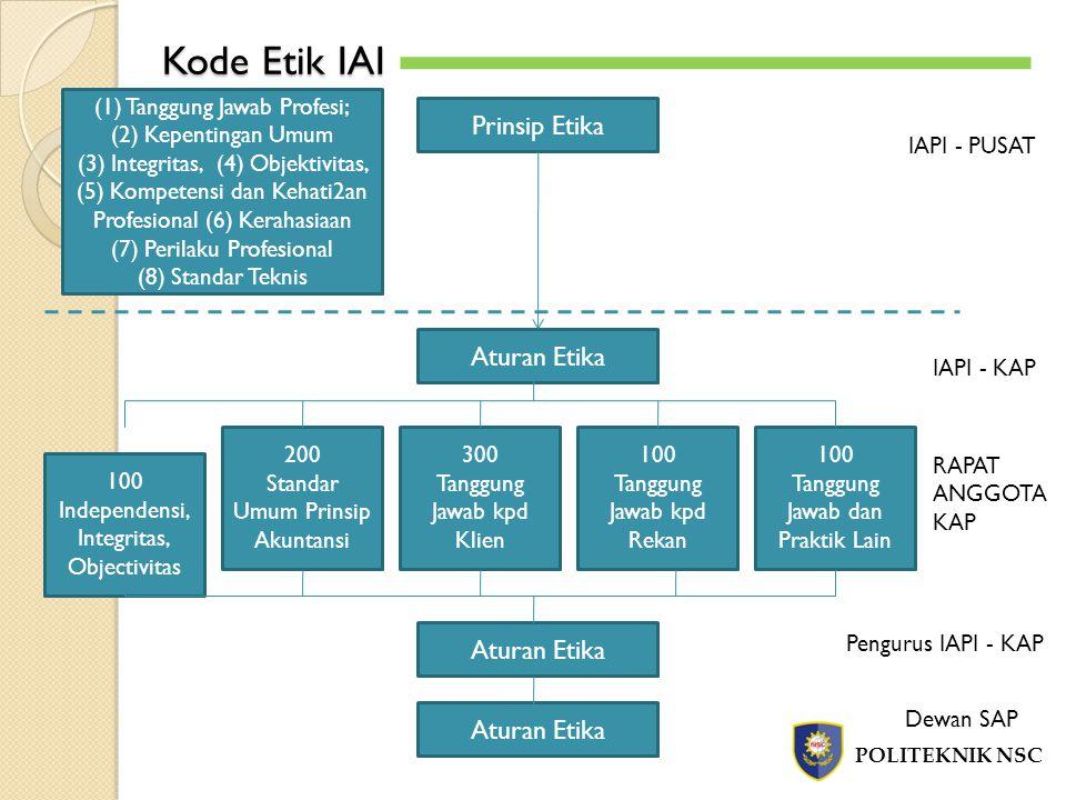 Kode Etik IAI Prinsip Etika Aturan Etika Aturan Etika Aturan Etika