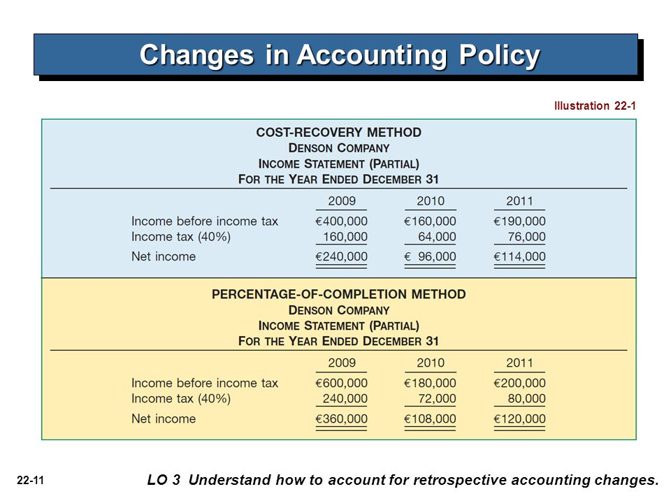 Changes in Accounting Policy