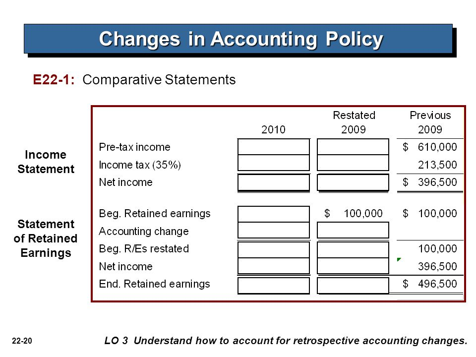 Changes in Accounting Policy Statement of Retained Earnings