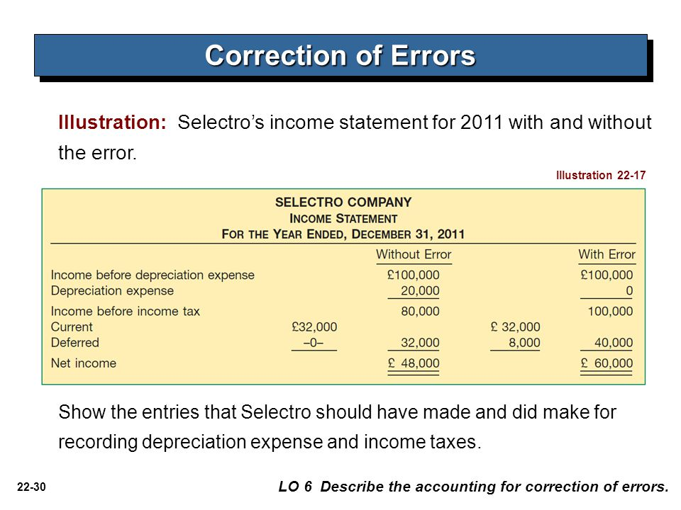 Correction of Errors Illustration: Selectro's income statement for 2011 with and without the error.