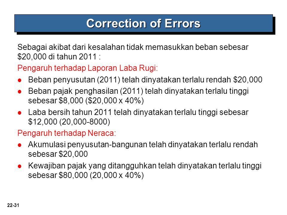 Correction of Errors Sebagai akibat dari kesalahan tidak memasukkan beban sebesar $20,000 di tahun 2011 :