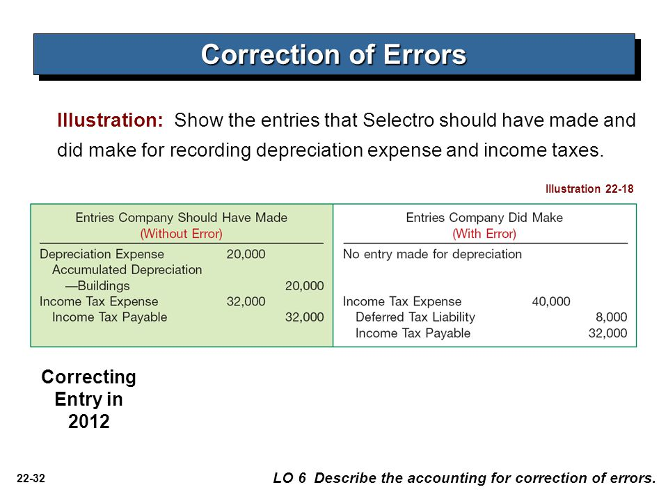 Correction of Errors Illustration: Show the entries that Selectro should have made and did make for recording depreciation expense and income taxes.