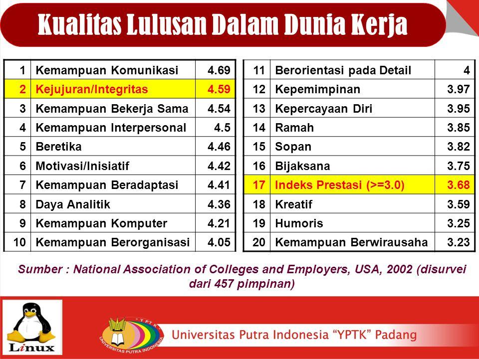 Kualitas Lulusan Dalam Dunia Kerja