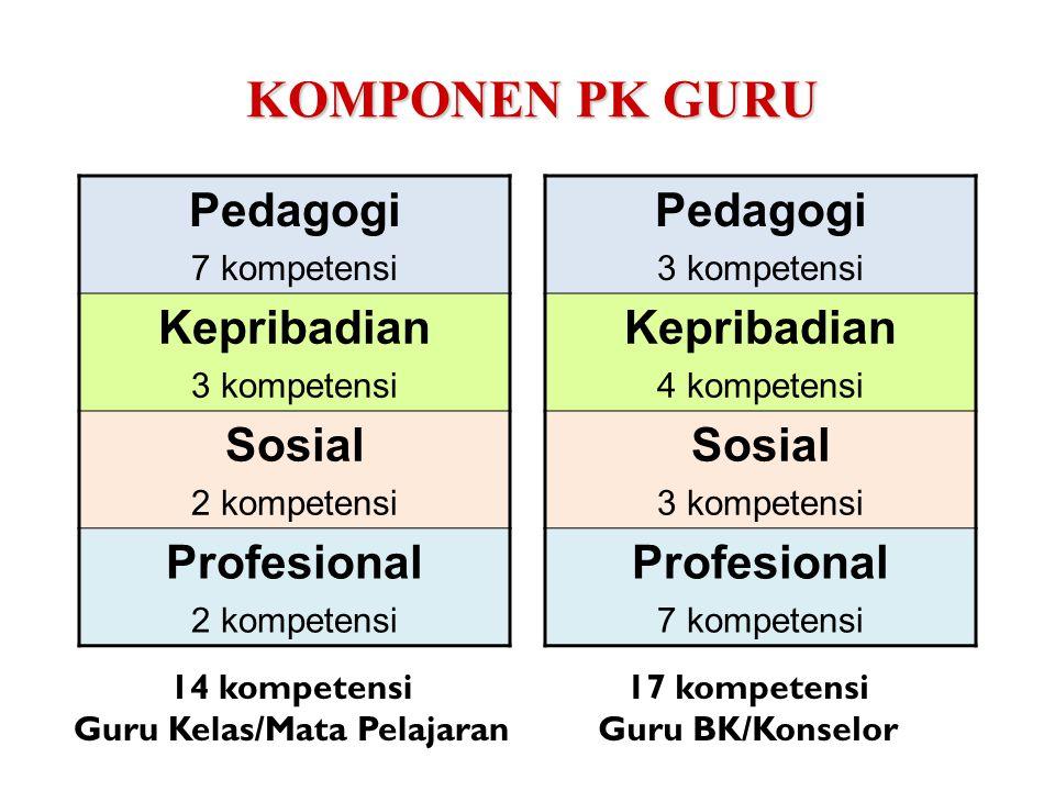 Guru Kelas/Mata Pelajaran