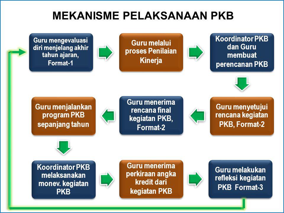 MEKANISME PELAKSANAAN PKB