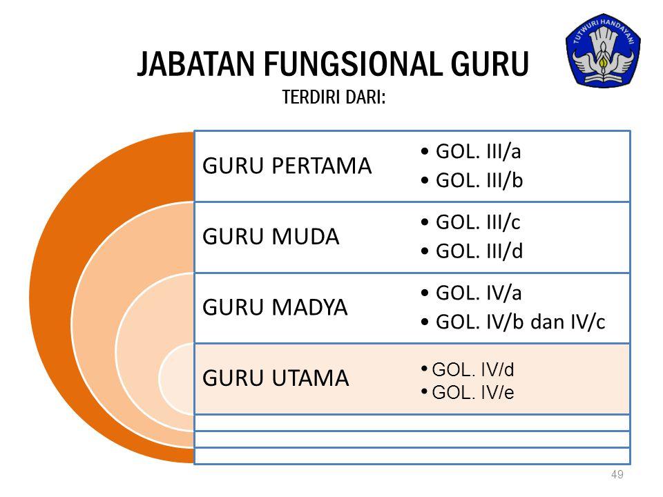 JABATAN FUNGSIONAL GURU TERDIRI DARI: