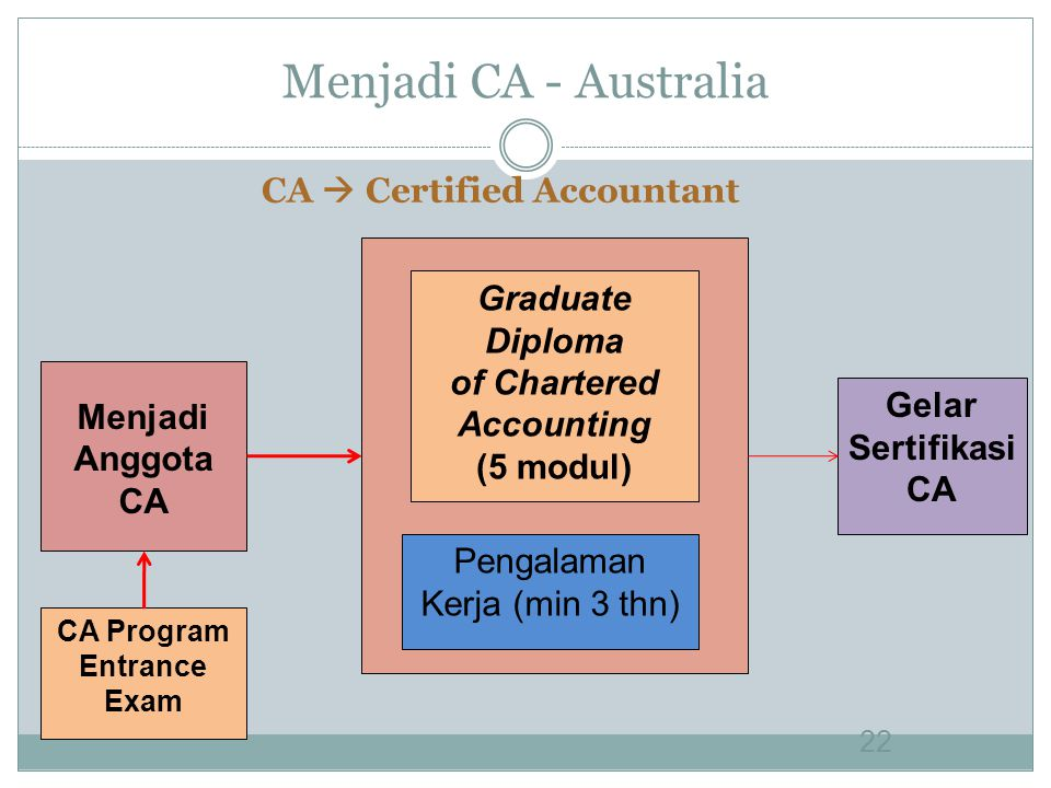 CA  Certified Accountant CA Program Entrance Exam