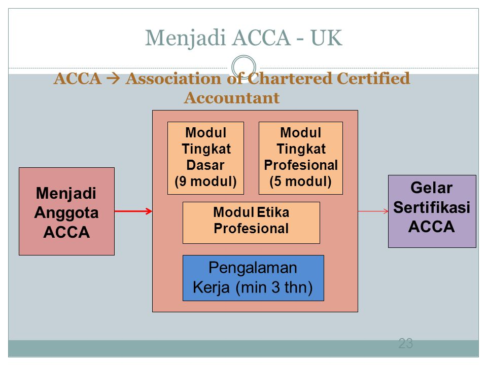 Menjadi ACCA - UK ACCA  Association of Chartered Certified Accountant