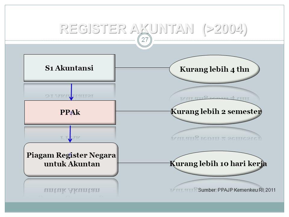 register Akuntan (>2004)