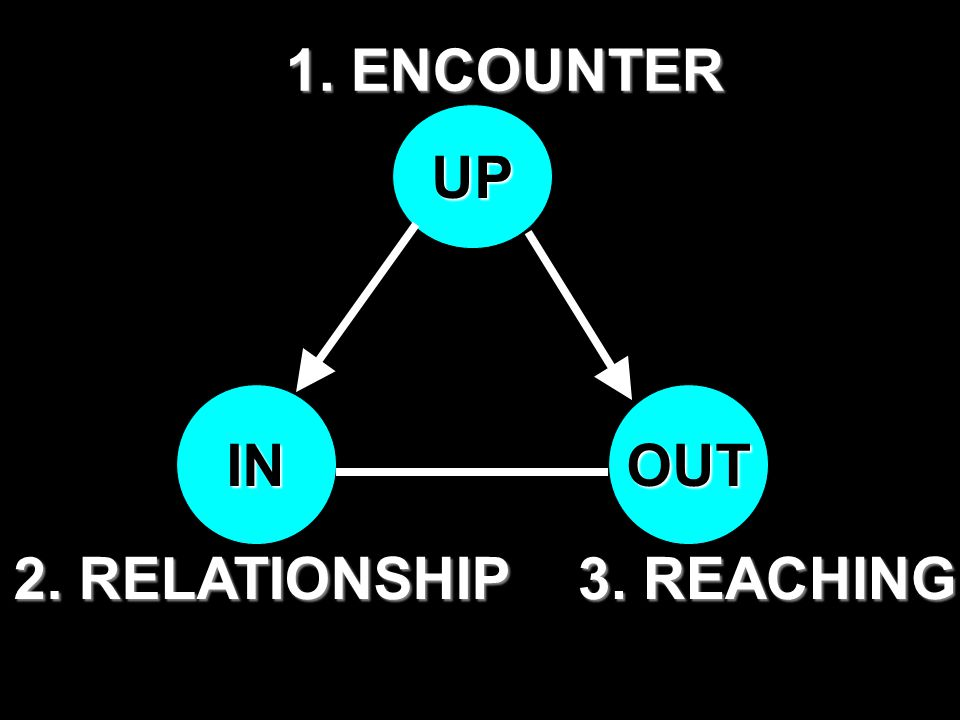 1. ENCOUNTER UP IN OUT 2. RELATIONSHIP 3. REACHING