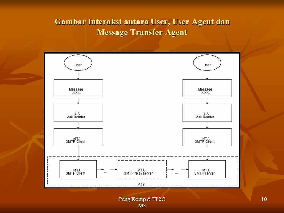 Gambar Interaksi antara User, User Agent dan Message Transfer Agent
