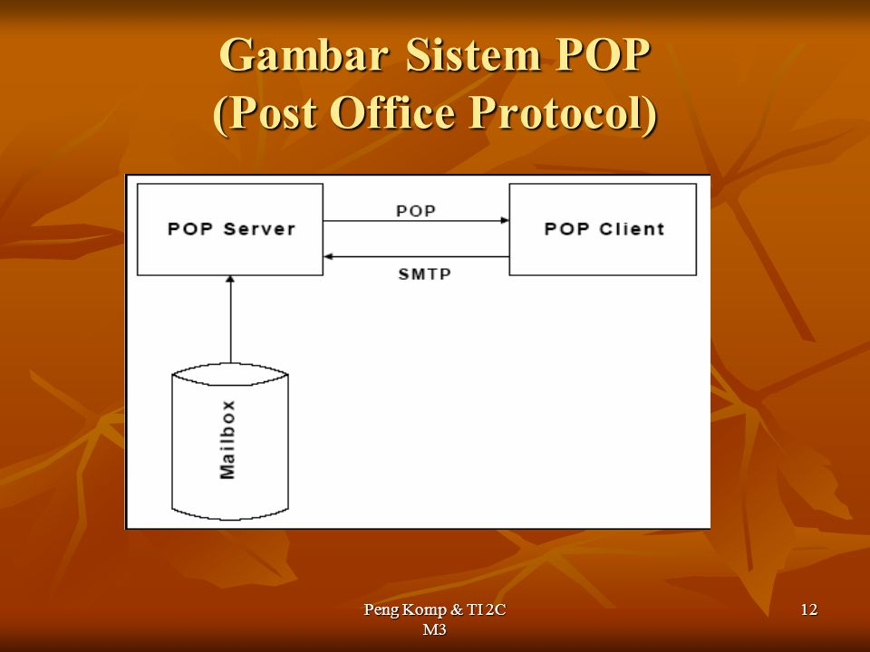 Gambar Sistem POP (Post Office Protocol)