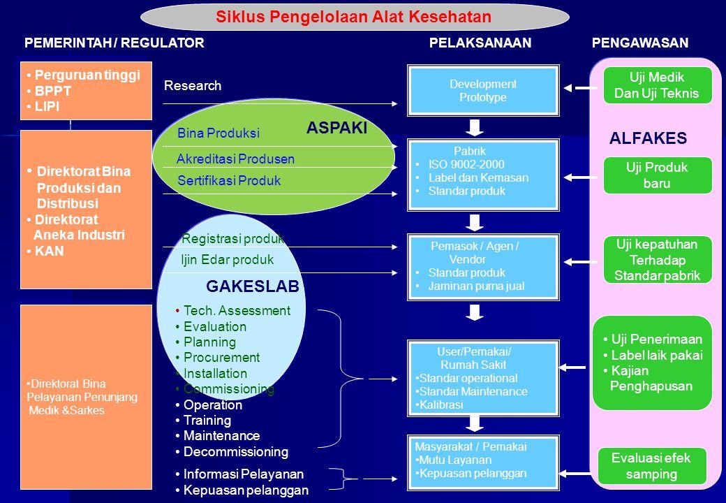 Siklus Pengelolaan Alat Kesehatan PEMERINTAH / REGULATOR