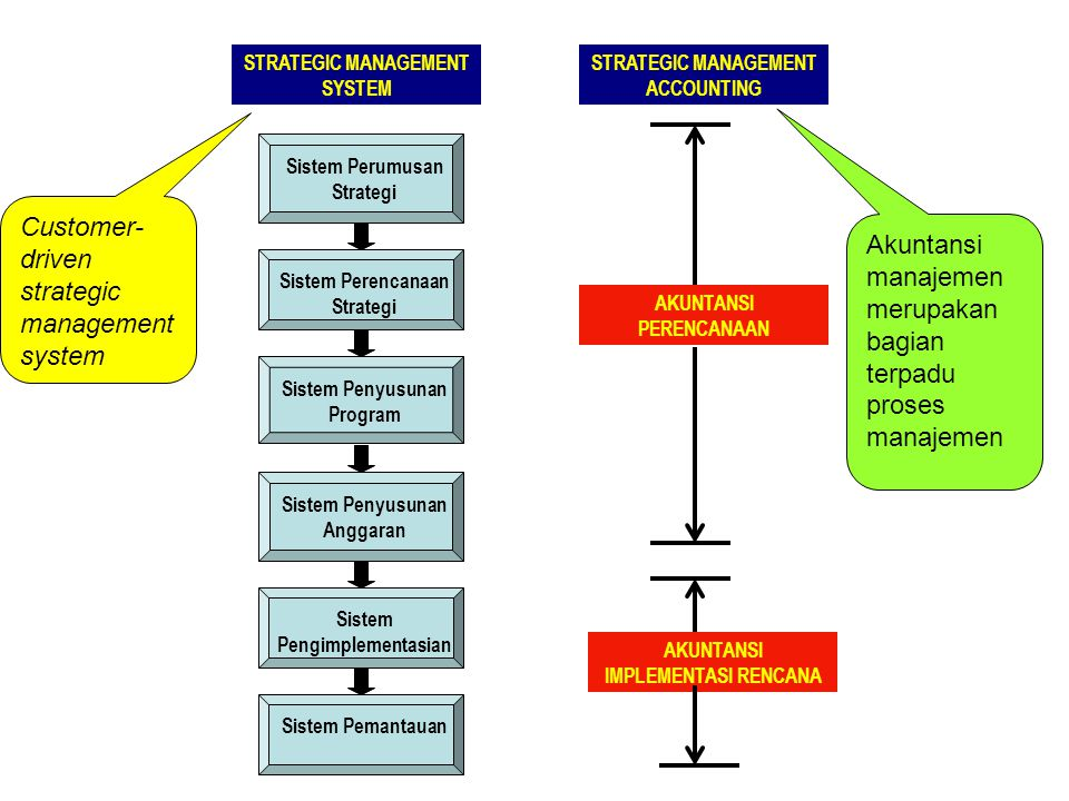 STRATEGIC MANAGEMENT SYSTEM STRATEGIC MANAGEMENT ACCOUNTING