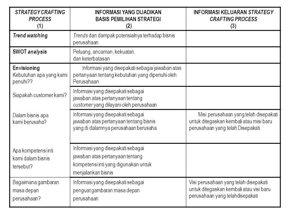 INFORMASI YANG DIJADIKAN BASIS PEMILIHAN STRATEGI (2)