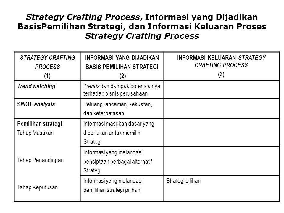Strategy Crafting Process, Informasi yang Dijadikan BasisPemilihan Strategi, dan Informasi Keluaran Proses Strategy Crafting Process