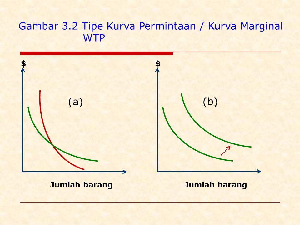 Gambar 3.2 Tipe Kurva Permintaan / Kurva Marginal WTP