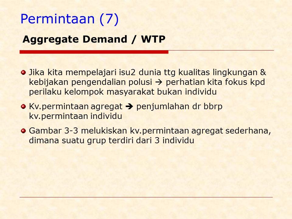 Permintaan (7) Aggregate Demand / WTP