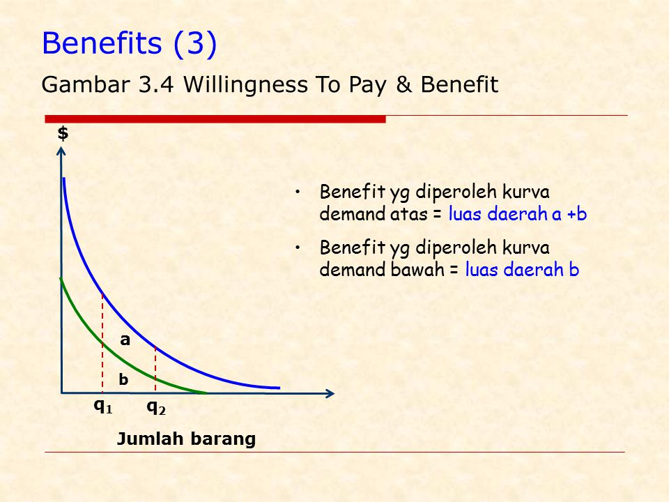 Benefits (3) Gambar 3.4 Willingness To Pay & Benefit