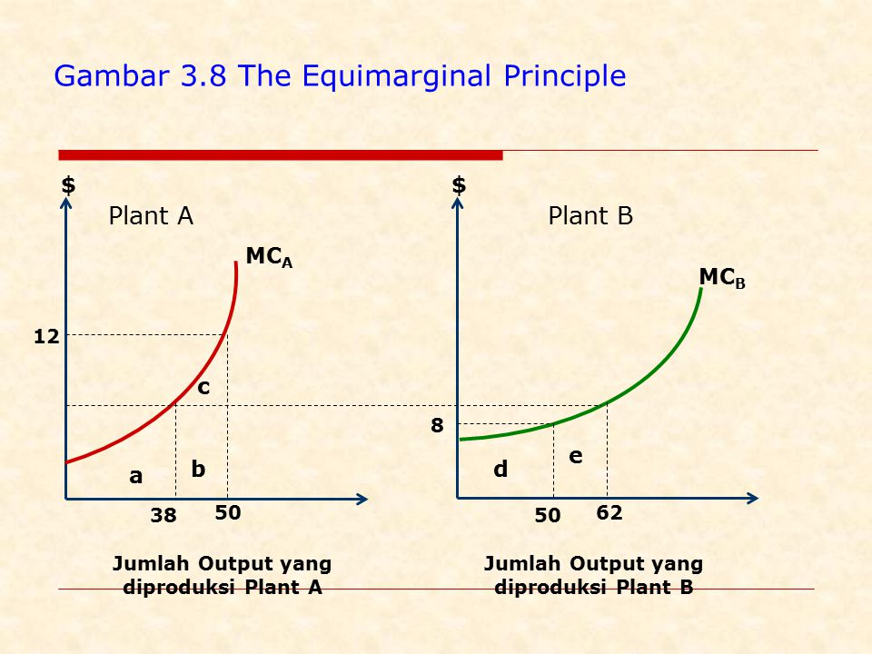 Gambar 3.8 The Equimarginal Principle
