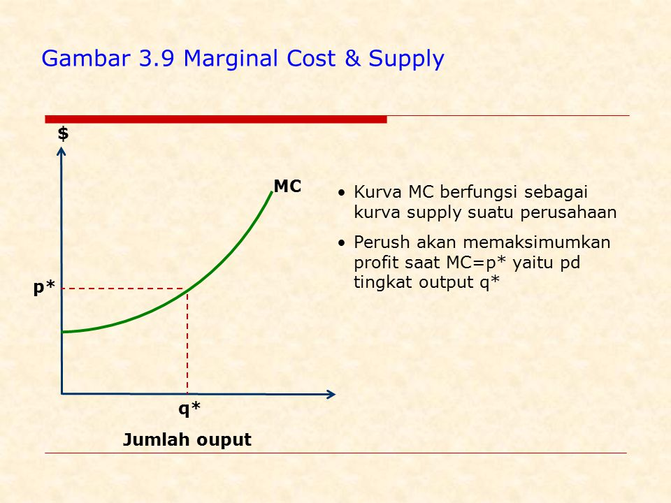 Gambar 3.9 Marginal Cost & Supply