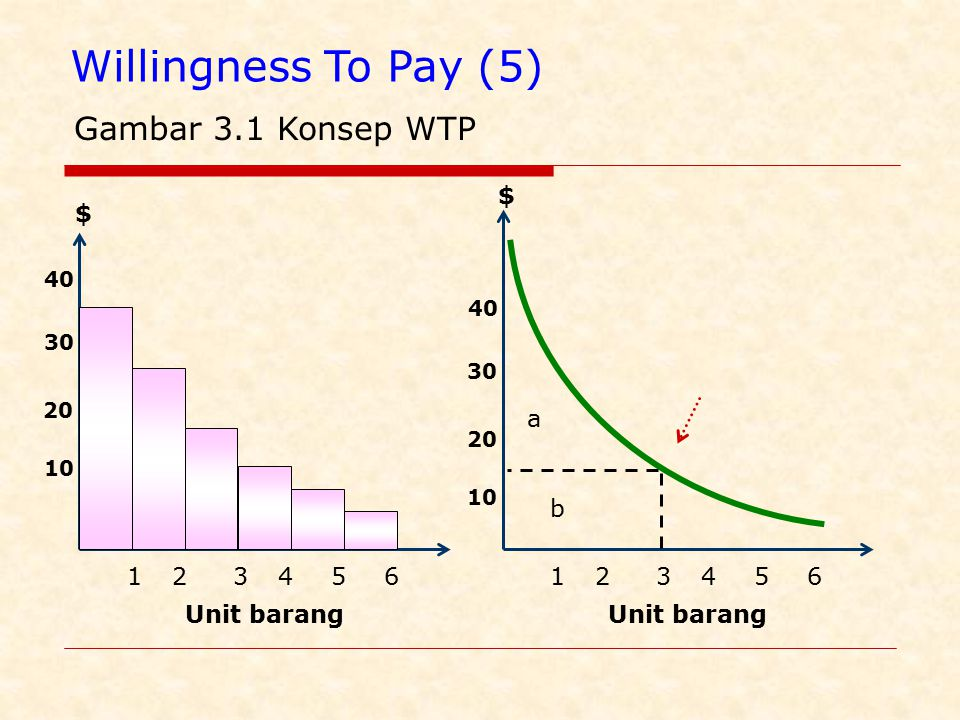 Willingness To Pay (5) Gambar 3.1 Konsep WTP $ $ a b 1 2 3 4 5 6 1 2 3