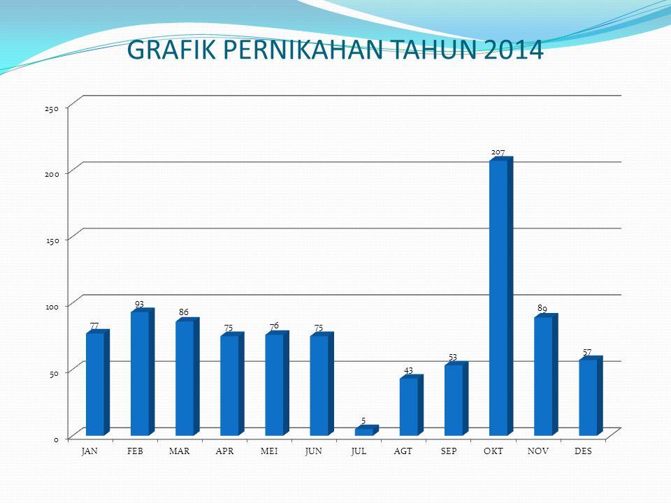 GRAFIK PERNIKAHAN TAHUN 2014