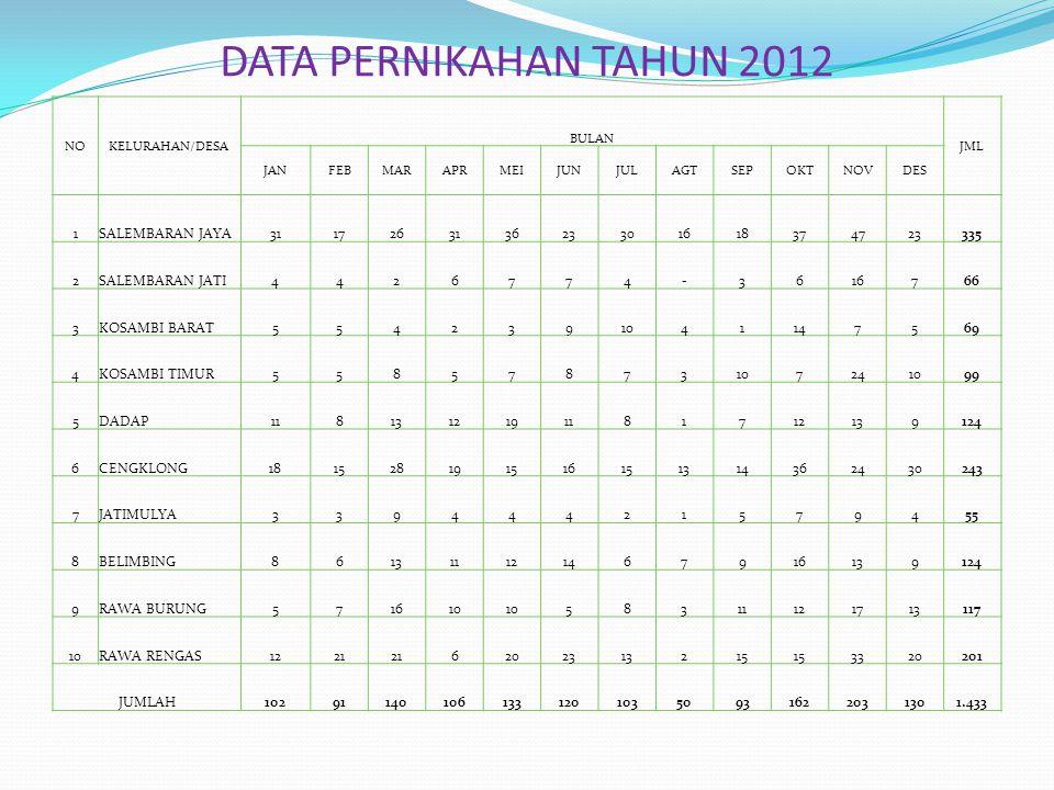 DATA PERNIKAHAN TAHUN 2012 1 SALEMBARAN JAYA 31 17 26 36 23 30 16 18
