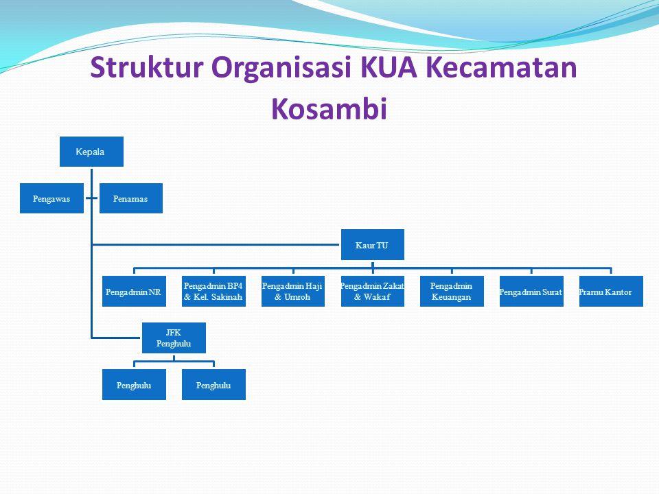 Struktur Organisasi KUA Kecamatan Kosambi