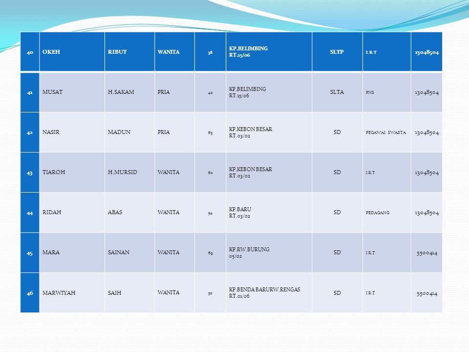40 OKEH RIBUT SLTP 13048504 41 MUSAT H.SAKAM SLTA 42 NASIR MADUN SD 43