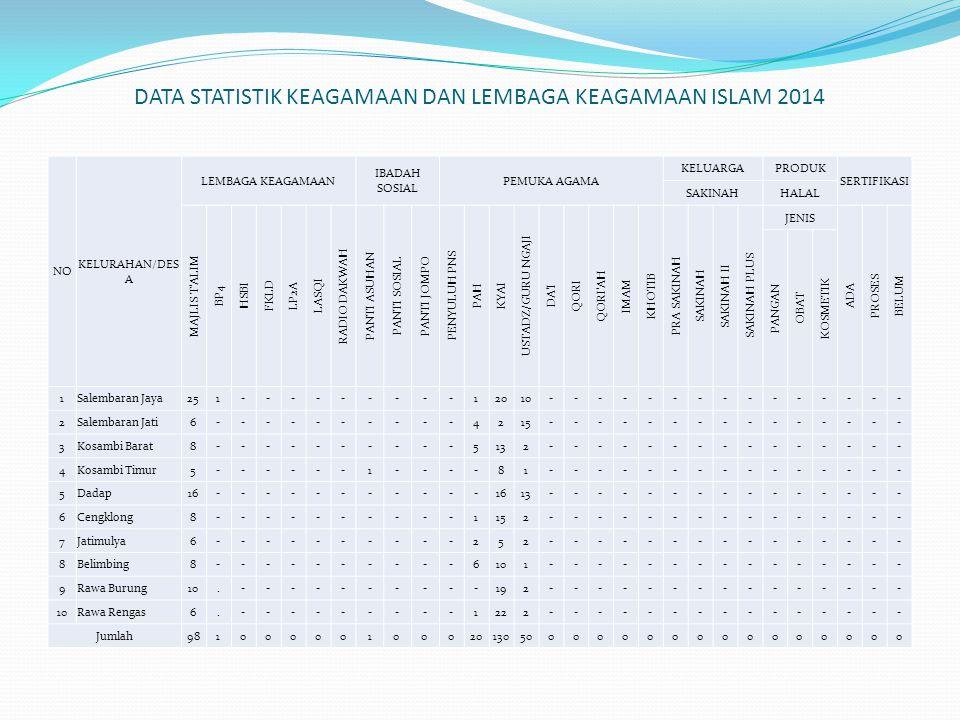 DATA STATISTIK KEAGAMAAN DAN LEMBAGA KEAGAMAAN ISLAM 2014