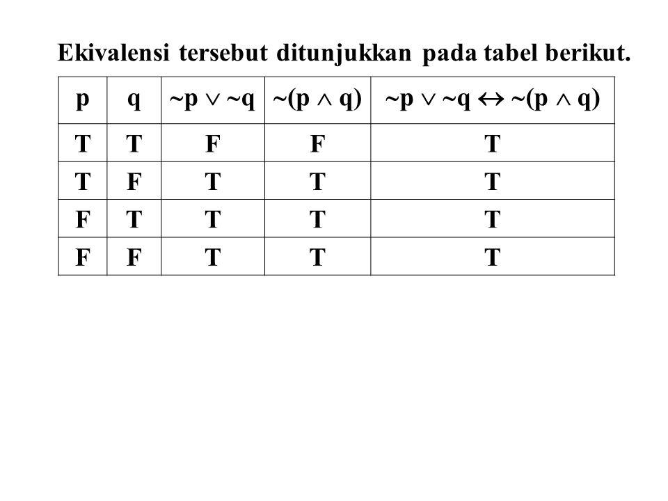Ekivalensi tersebut ditunjukkan pada tabel berikut.